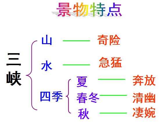 《三峡》课文结构图